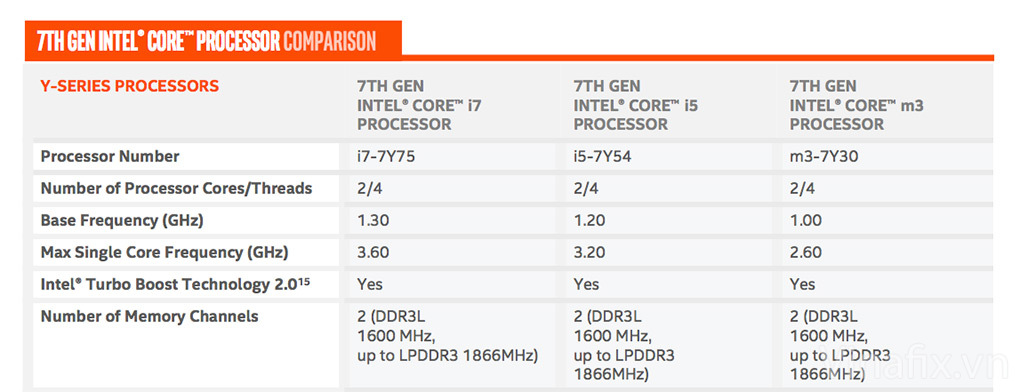 Cpu-comp 7th Gen